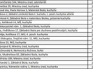 Tvrdosť vody v bratislavských