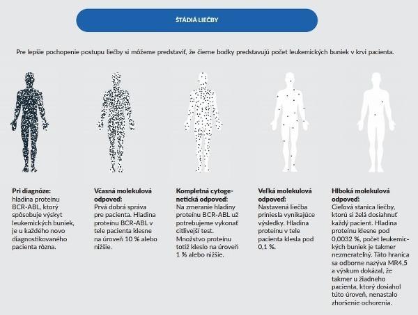 Prelomové výsledky liečby chronickej
