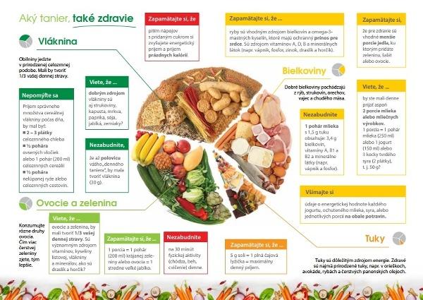 Desatoro zdravého stravovania na