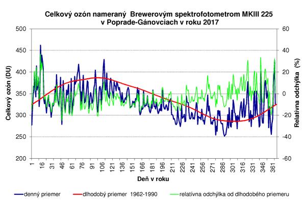 UV index v predpovedi