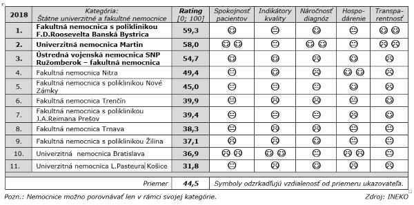 Rebríček najlepších slovenských nemocníc