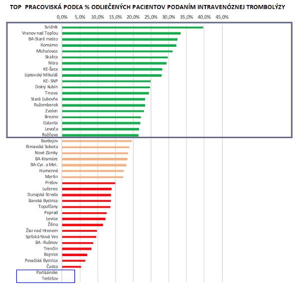 Veľké porovnanie slovenských nemocníc: