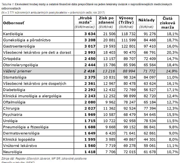 Porovnali príjmy slovenských lekárov: