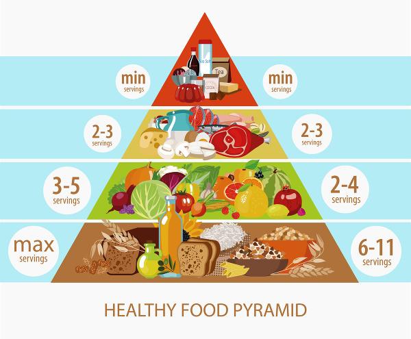 Je potravinová pyramída nezmysel?